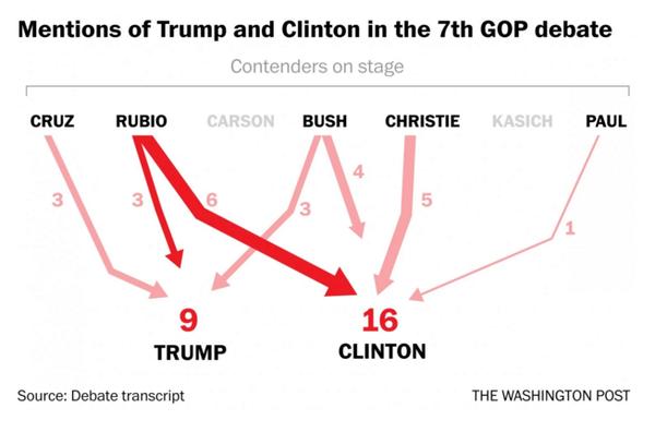 Le nombre de mentions de Trump et Clinton lors du débat (Source: Washington Post)