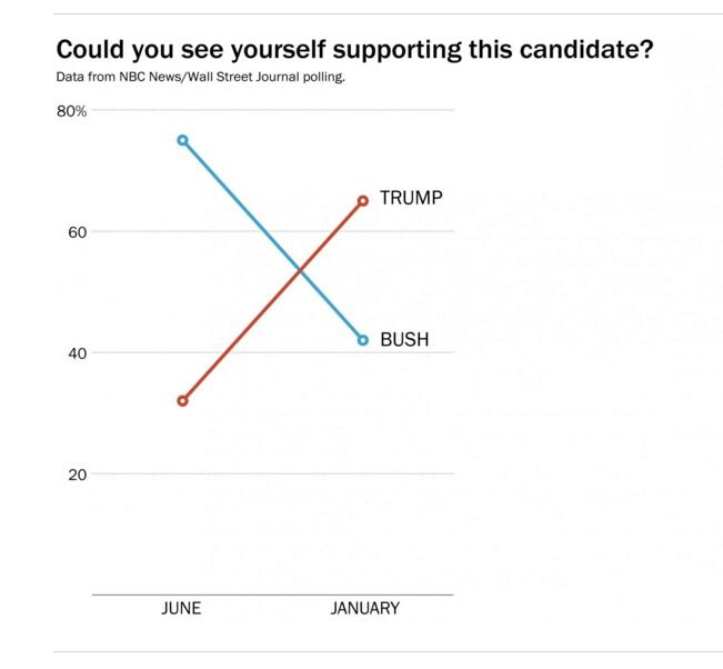 Source: Washington Post, d'après les chiffres des sondages NBC/WSJ