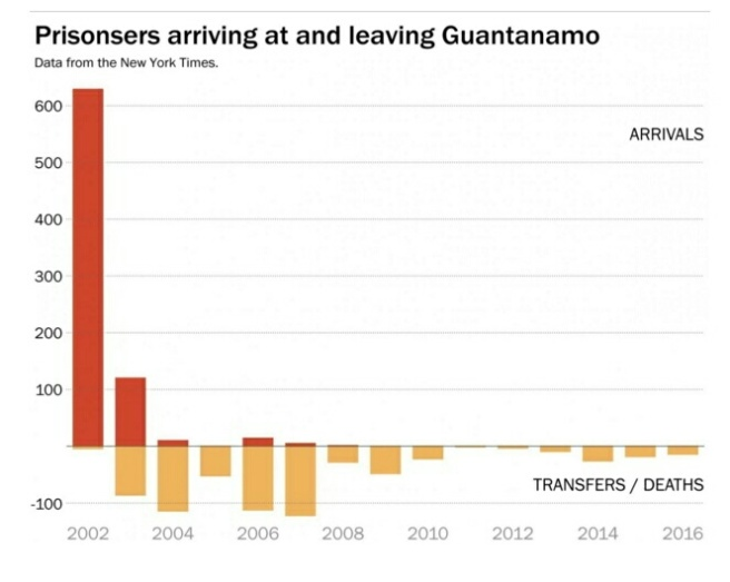 Source: Washington Post