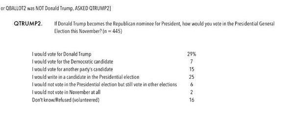 Sondage réalisé auprès d'électeurs républicains de l'Utah