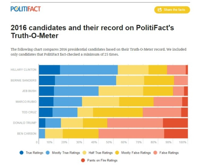 Source: PolitiFact