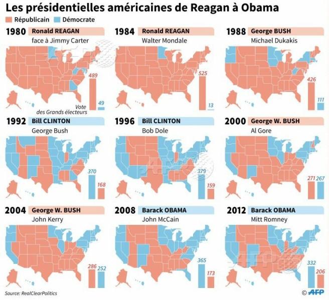 Résultats des élections présidentielles américaines depuis 1980 (Source: AFP)